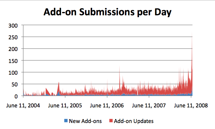 Graph of Add-on Submissions per Day