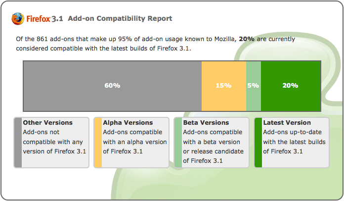 Current Compatibility Progress