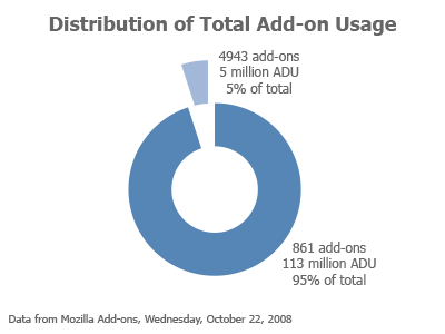 Chart showing Distribution of Total Add-on Usage