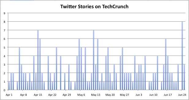 Graph of TechCrunch Twitter posts per day