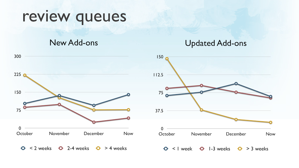 Graphs of review queues